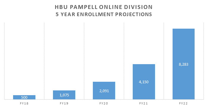 HBU Pampell Online Division 5-year Enrollment Projections